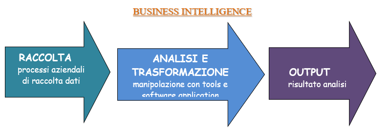 sistema di business intelligence
